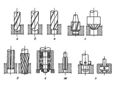 схематичное изображение разных работ, выполняемых на сверлильных станках