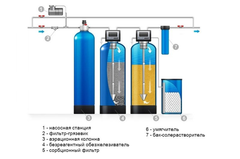 фильтры для грязевиков