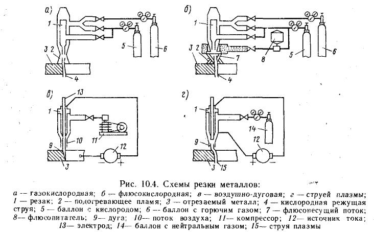 схема резки металла